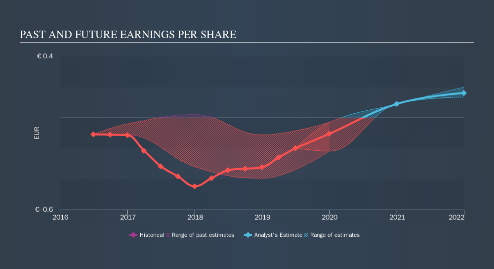 ENXTPA:CAS Past and Future Earnings, September 24th 2019