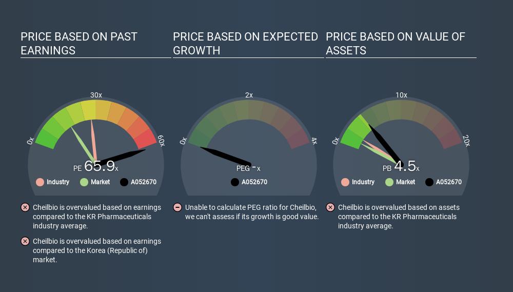 KOSDAQ:A052670 Price Estimation Relative to Market, January 20th 2020