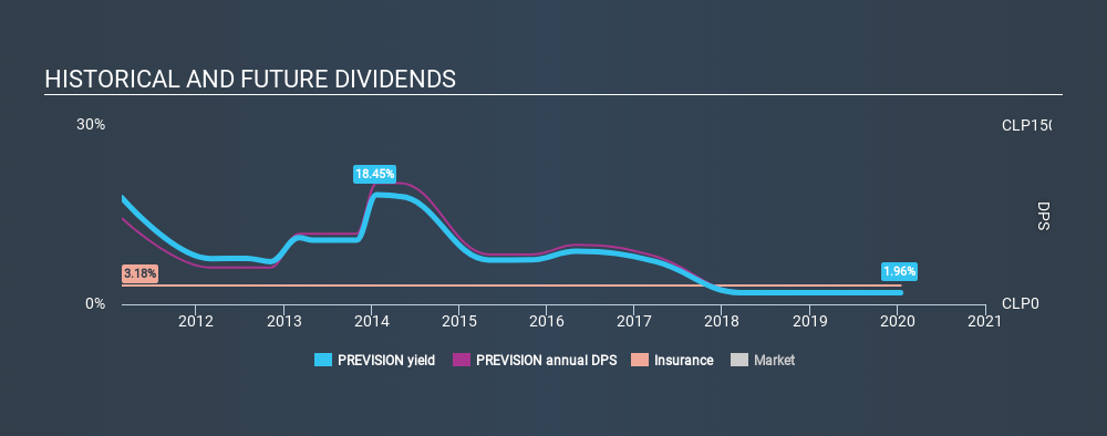 SNSE:PREVISION Historical Dividend Yield, January 14th 2020