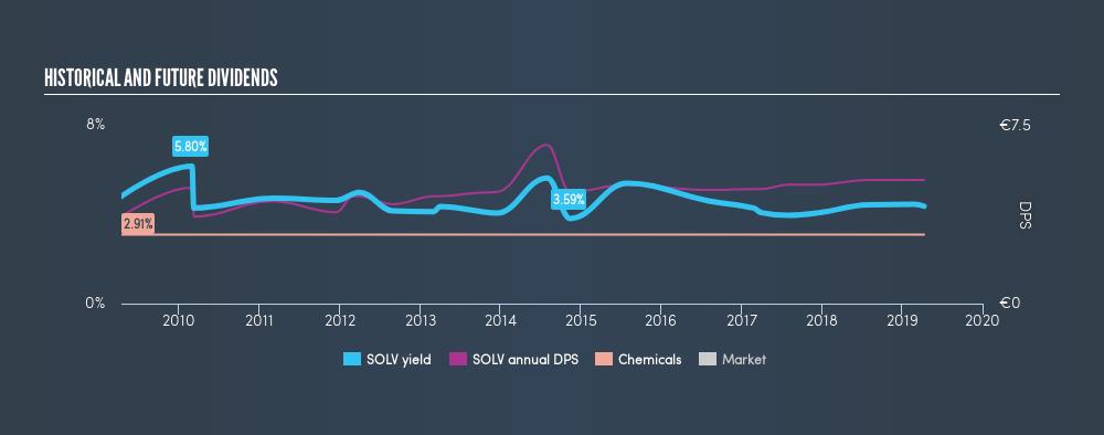 ENXTBR:SOLV Historical Dividend Yield, April 10th 2019