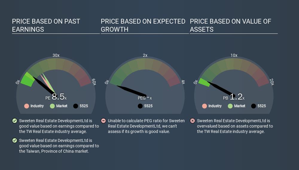 TSEC:5525 Price Estimation Relative to Market, January 27th 2020