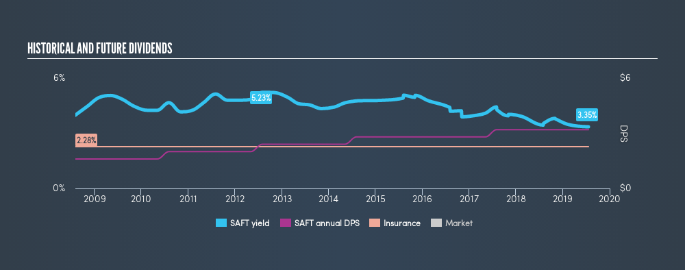 NasdaqGS:SAFT Historical Dividend Yield, July 20th 2019