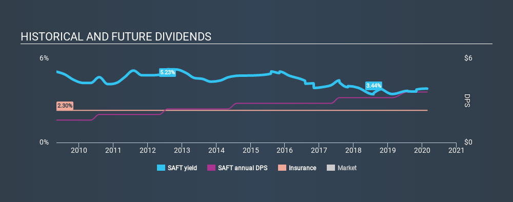 NasdaqGS:SAFT Historical Dividend Yield, February 23rd 2020