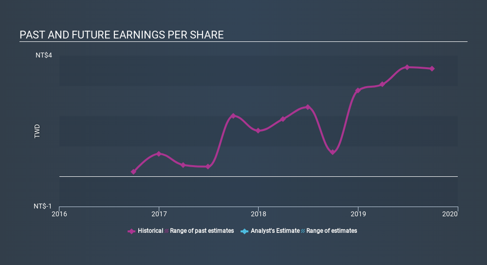 GTSM:8354 Past and Future Earnings, March 5th 2020