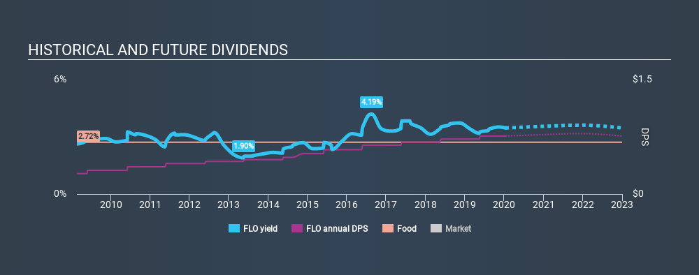 NYSE:FLO Historical Dividend Yield, January 14th 2020