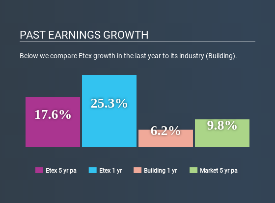 ENXTBR: 094124453 Past profit growth April 12, 2020