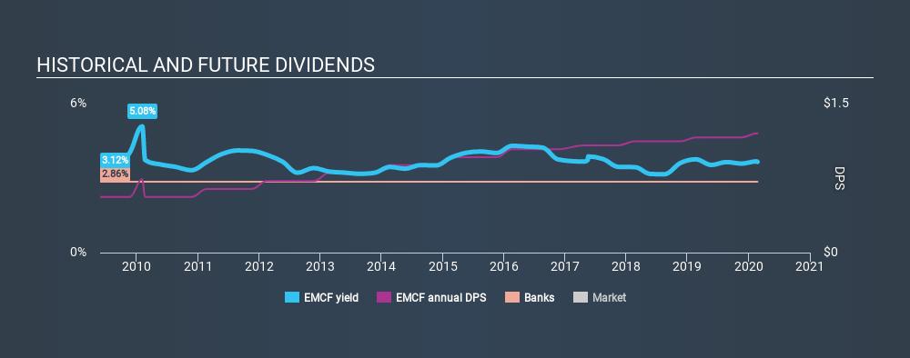 NasdaqCM:EMCF Historical Dividend Yield, February 23rd 2020