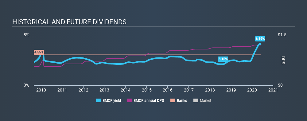 NasdaqCM:EMCF Historical Dividend Yield May 26th 2020