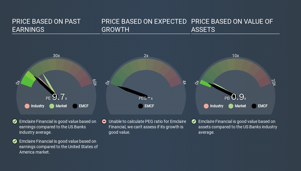 NasdaqCM:EMCF Price Estimation Relative to Market, March 6th 2020