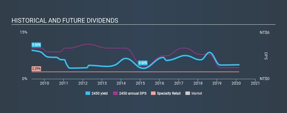 TSEC:2450 Historical Dividend Yield, February 21st 2020