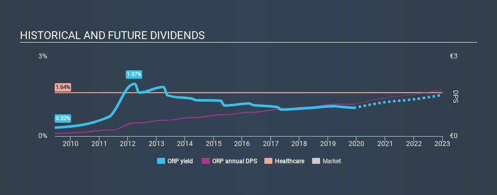 ENXTPA:ORP Historical Dividend Yield, November 27th 2019