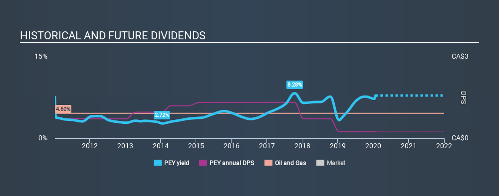 TSX:PEY Historical Dividend Yield, January 25th 2020