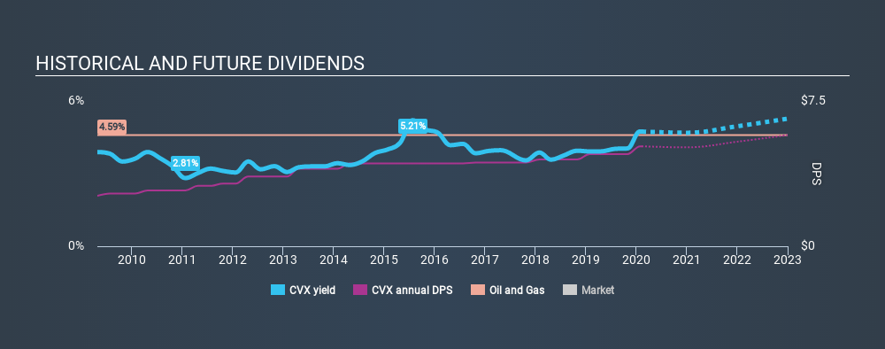 NYSE:CVX Historical Dividend Yield, February 10th 2020