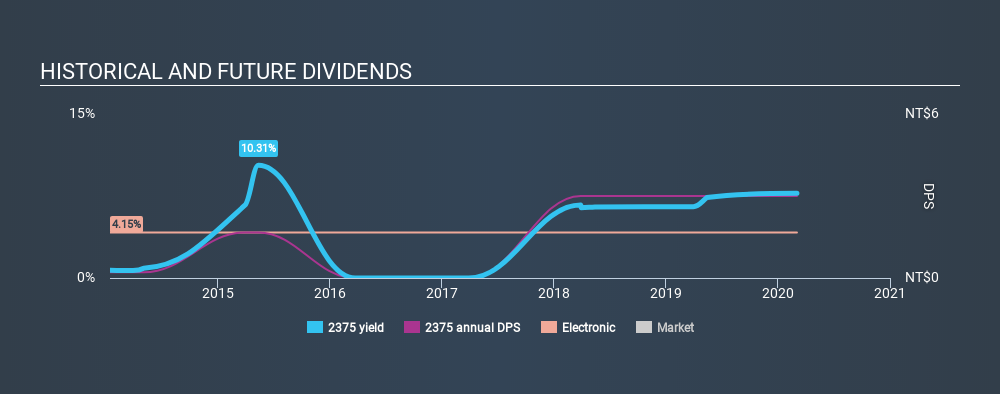 TSEC:2375 Historical Dividend Yield, March 3rd 2020