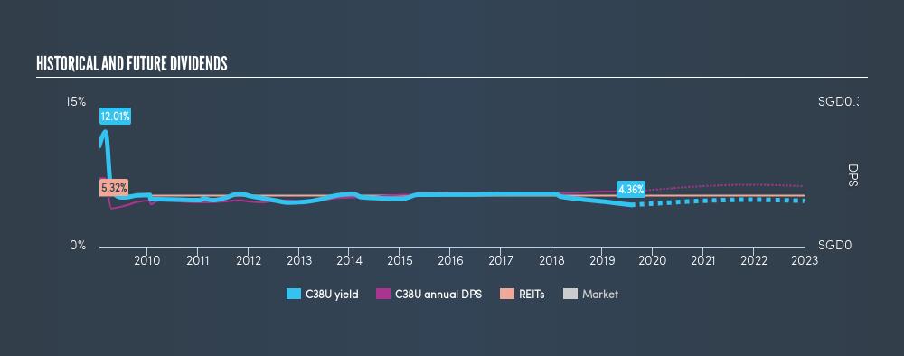 SGX:C38U Historical Dividend Yield, July 25th 2019