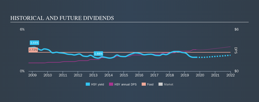 NYSE:HSY Historical Dividend Yield, September 30th 2019