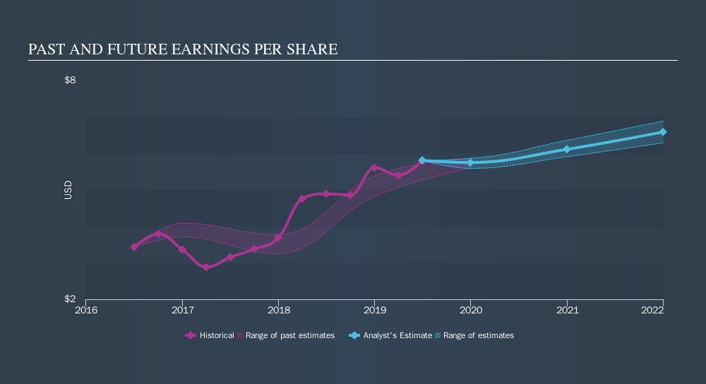 NYSE:HSY Past and Future Earnings, October 18th 2019