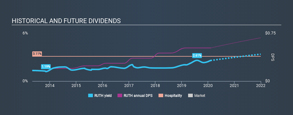 NasdaqGS:RUTH Historical Dividend Yield, February 5th 2020