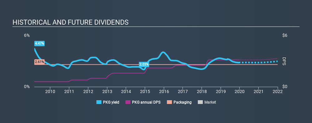 NYSE:PKG Historical Dividend Yield, December 15th 2019