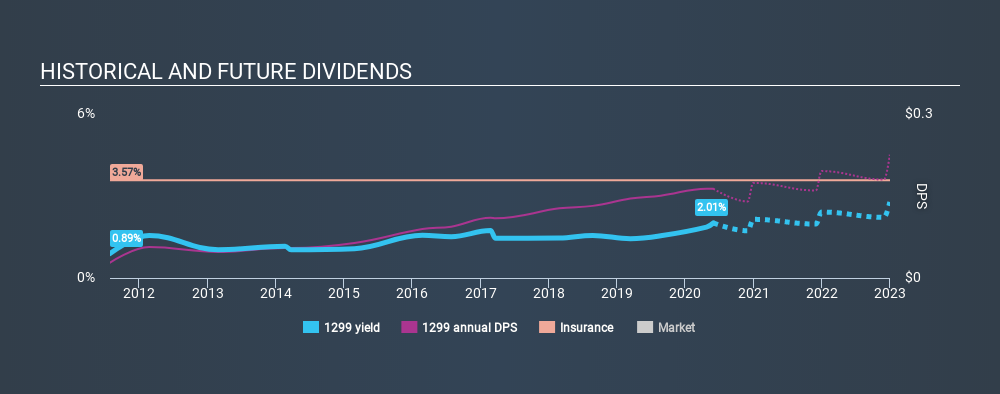 SEHK:1299 Historical Dividend Yield May 31st 2020
