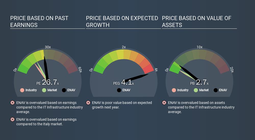 BIT:ENAV Price Estimation Relative to Market, February 28th 2020