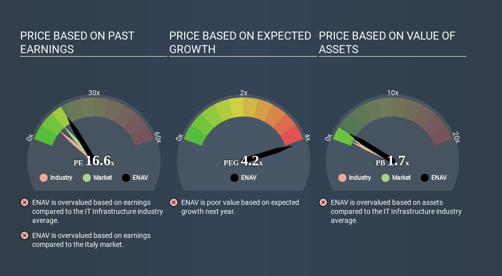 BIT:ENAV Price Estimation Relative to Market March 26th 2020