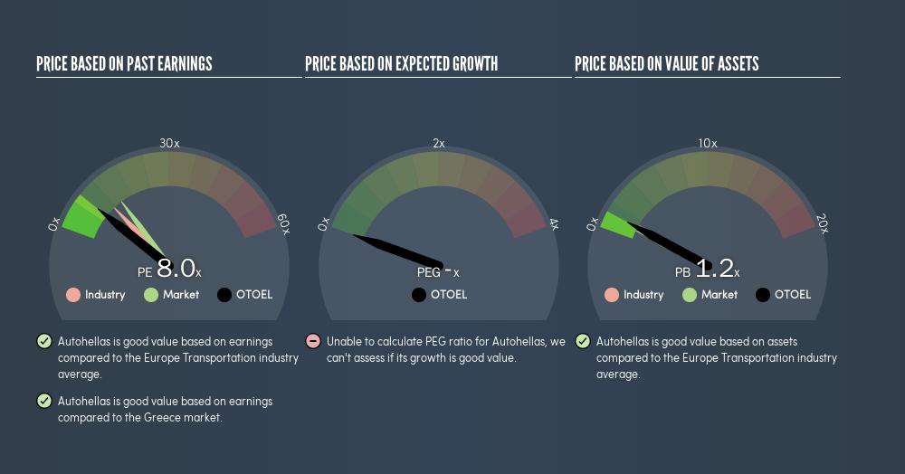 ATSE:OTOEL Price Estimation Relative to Market, April 22nd 2019