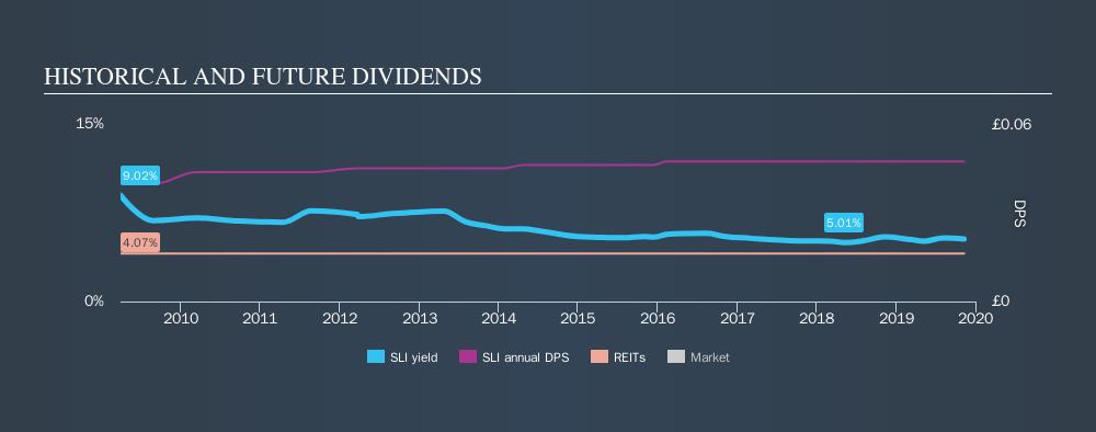 LSE:SLI Historical Dividend Yield, November 10th 2019