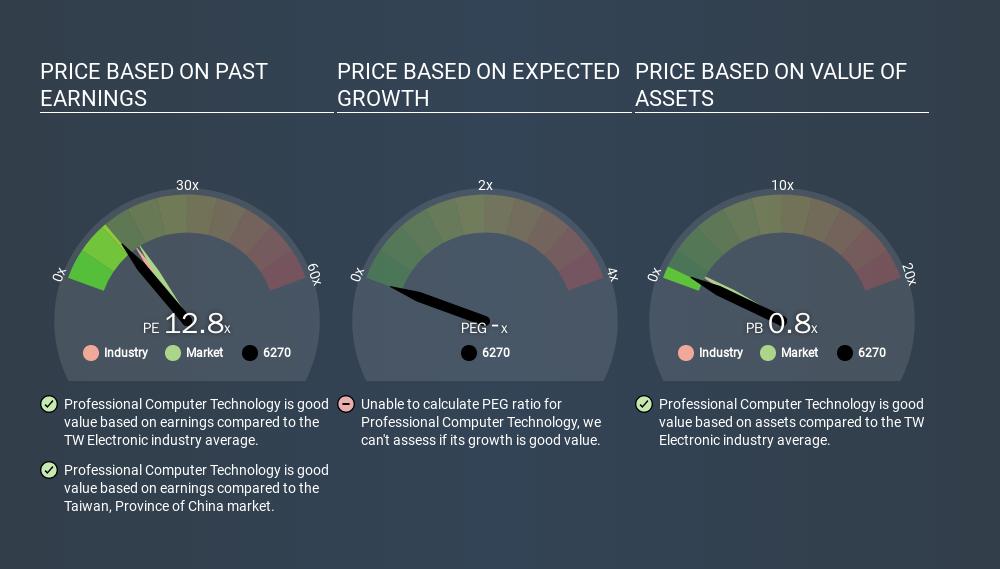 GTSM:6270 Price Estimation Relative to Market, February 10th 2020