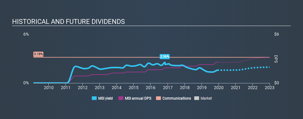 NYSE:MSI Historical Dividend Yield, December 8th 2019
