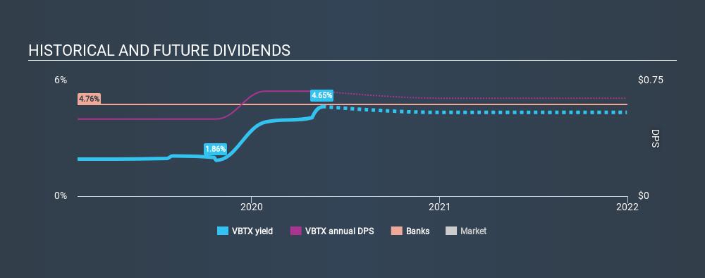NasdaqGM:VBTX Historical Dividend Yield May 18th 2020