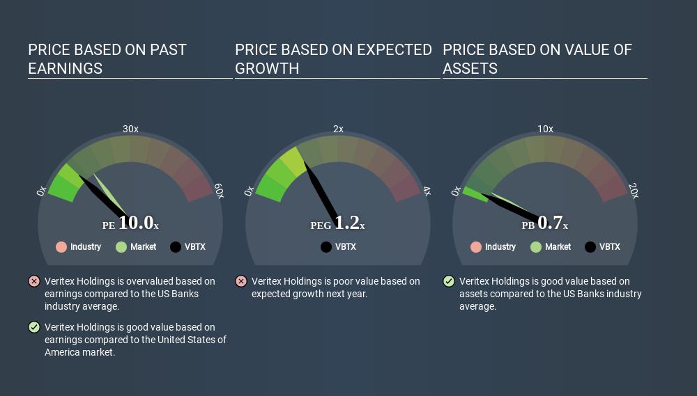 NasdaqGM:VBTX Price Estimation Relative to Market May 5th 2020