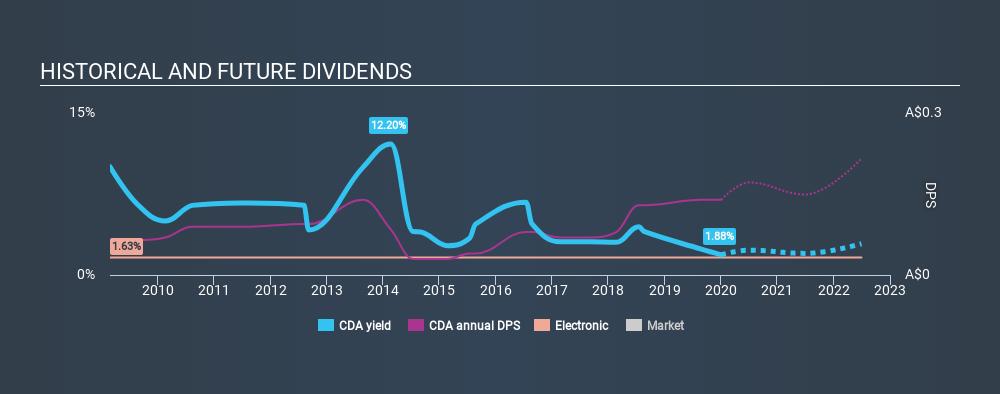 ASX:CDA Historical Dividend Yield, January 1st 2020