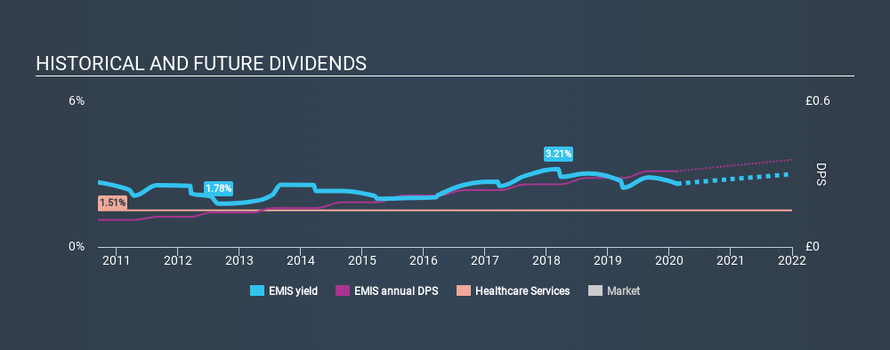 AIM:EMIS Historical Dividend Yield, February 18th 2020