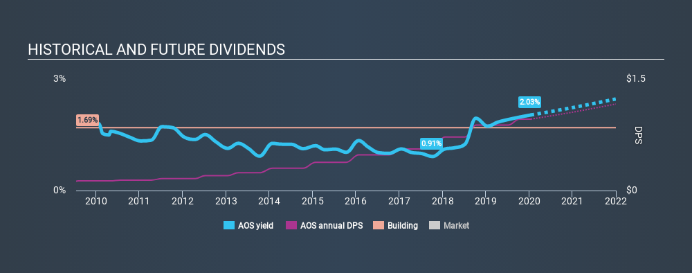 NYSE:AOS Historical Dividend Yield, January 15th 2020