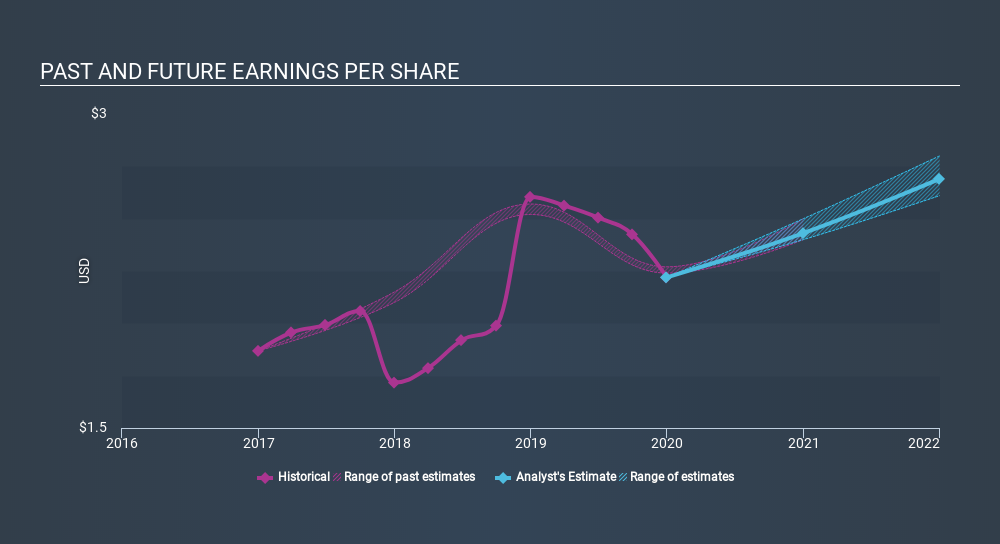 NYSE:AOS Past and Future Earnings, February 10th 2020